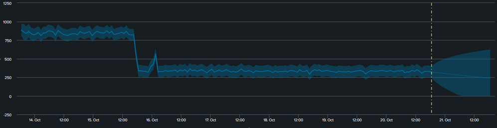 Added threshold to forecast chart