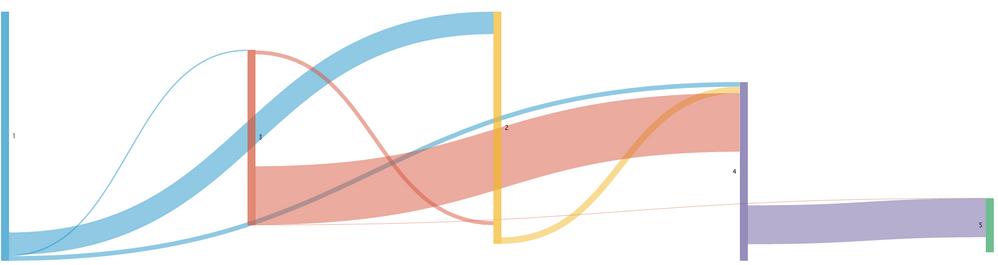 Solved  Sankey Diagram