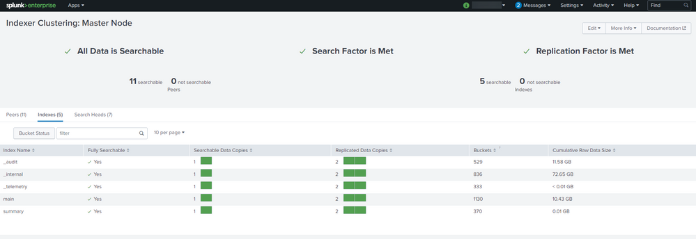 Only native indexes are showing up on cluster master.