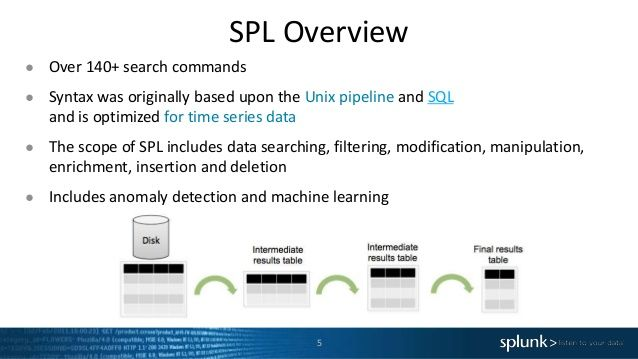 power-of-spl-search-processing-language-5-638.jpg