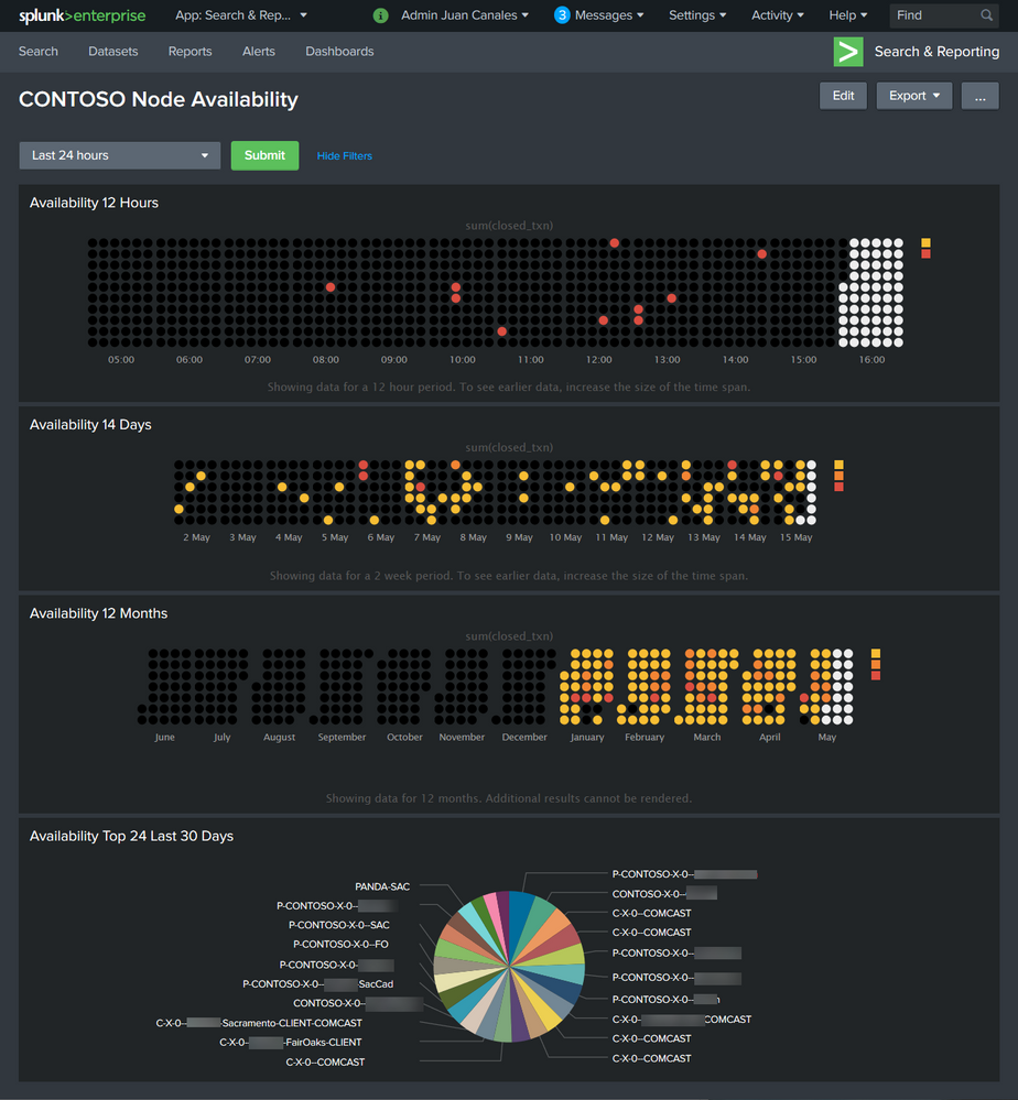 Splunk Node Availability Dashboard