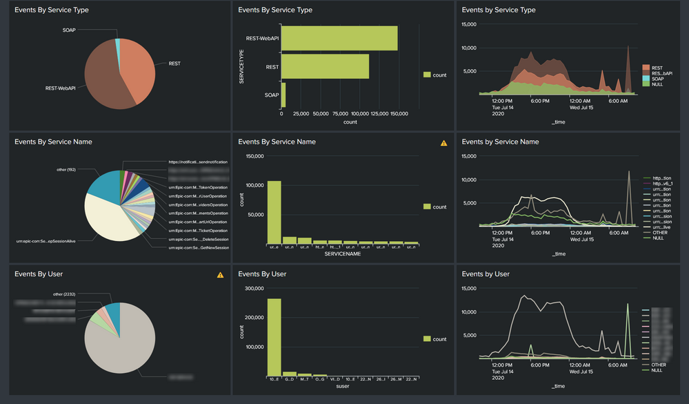 Epic Event Activity Dashboard Continue